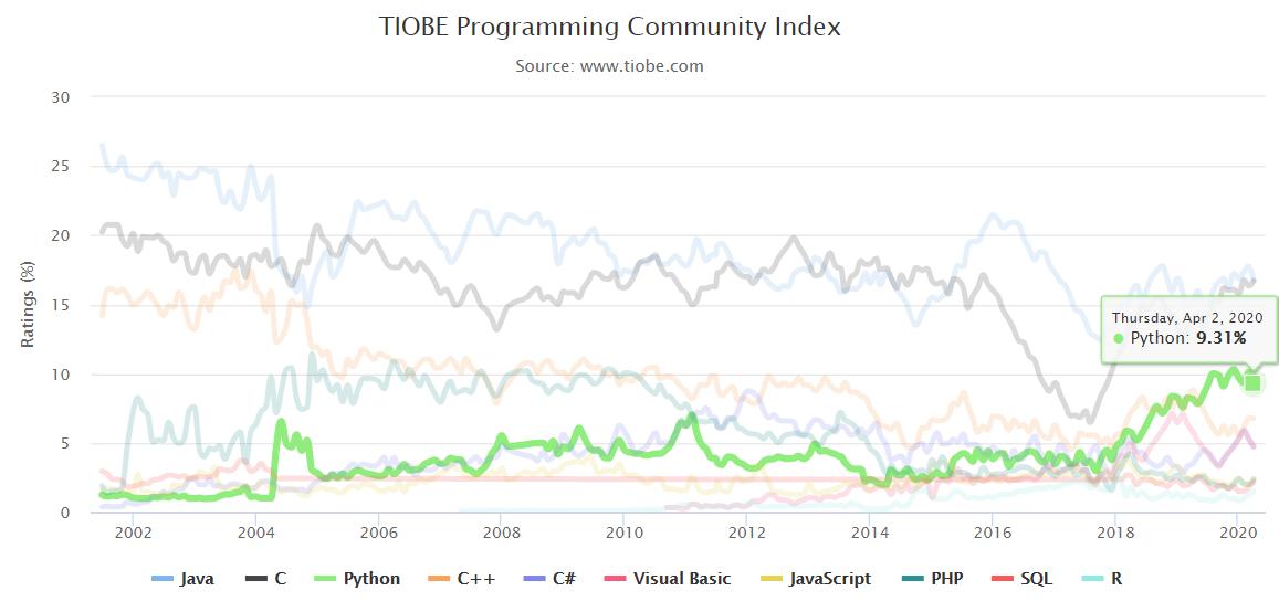 7个广受欢迎的免费Python教程